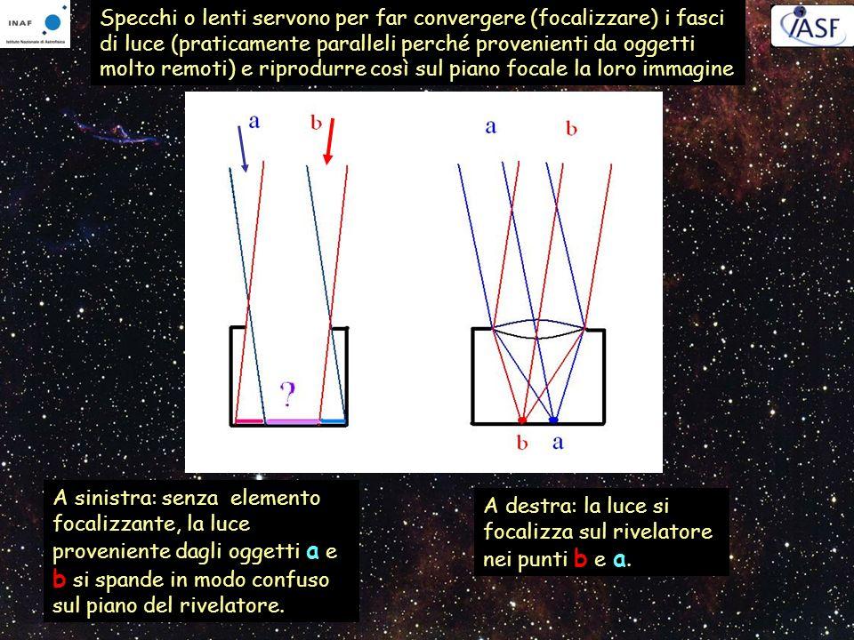 Specchi o lenti servono per far convergere (focalizzare) i fasci di luce (praticamente paralleli perché provenienti da oggetti molto remoti) e riprodu