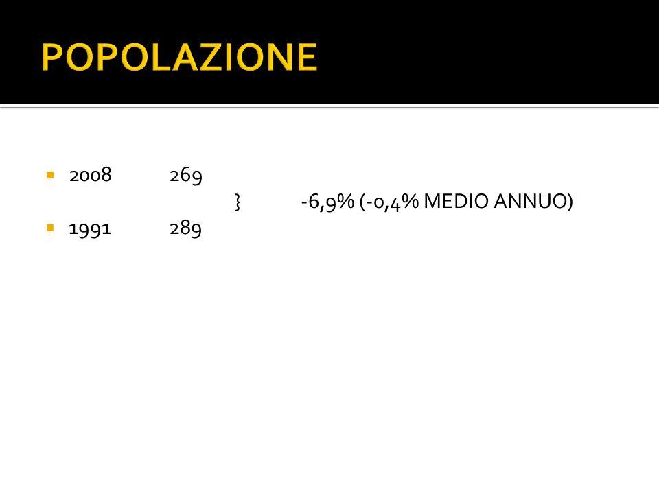 POPOLAZIONE 2008269 }-6,9% (-0,4% MEDIO ANNUO) 1991289