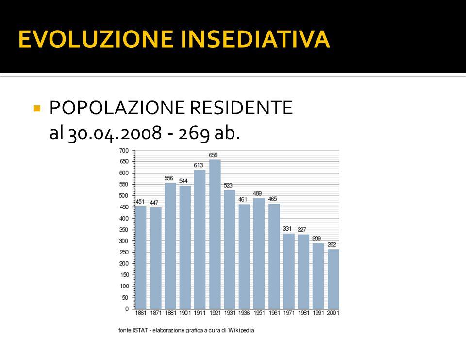 POPOLAZIONE RESIDENTE al 30.04.2008 - 269 ab. EVOLUZIONE INSEDIATIVA