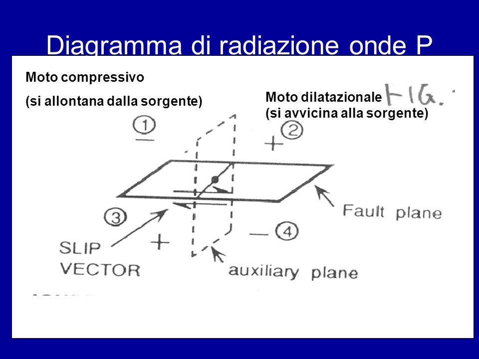 Diagramma di radiazione onde P Moto compressivo (si allontana dalla sorgente) Moto dilatazionale (si avvicina alla sorgente)