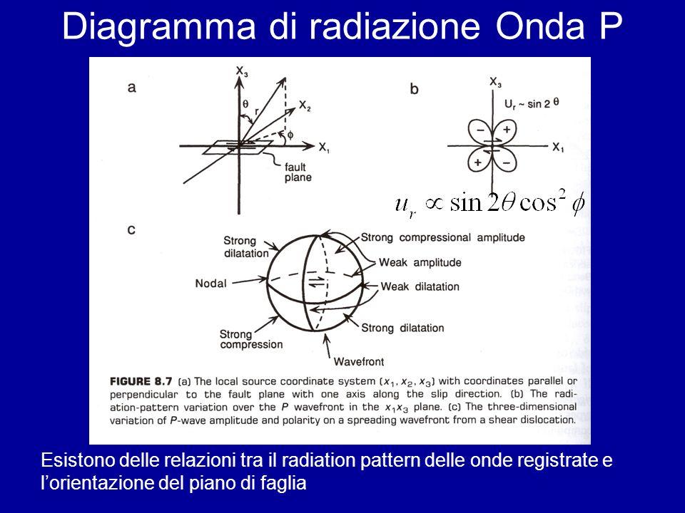 Diagramma di radiazione Onda P Esistono delle relazioni tra il radiation pattern delle onde registrate e lorientazione del piano di faglia