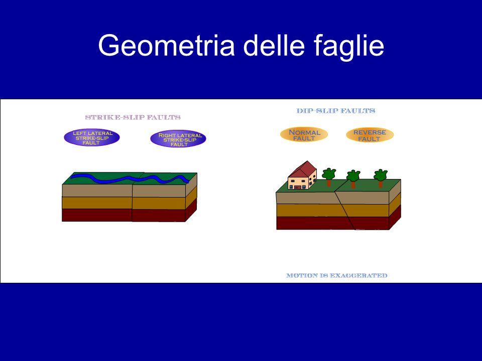 Geometria delle faglie