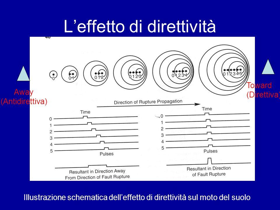 Leffetto di direttività Illustrazione schematica delleffetto di direttività sul moto del suolo Away (Antidirettiva) Toward (Direttiva)