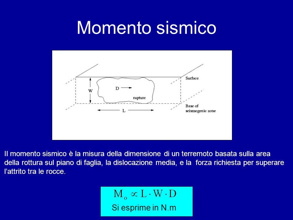 Momento sismico Il momento sismico è la misura della dimensione di un terremoto basata sulla area della rottura sul piano di faglia, la dislocazione m