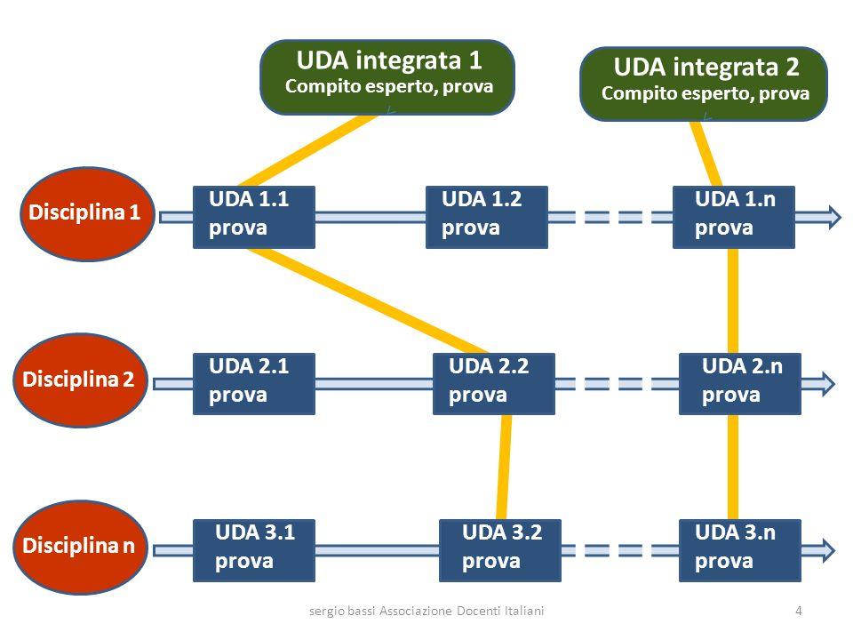 Disciplina 1 Disciplina n Disciplina 2 UDA integrata 1 Compito esperto, prova UDA 1.1 prova UDA 1.2 prova UDA 1.n prova UDA 2.1 prova UDA 3.n prova UD