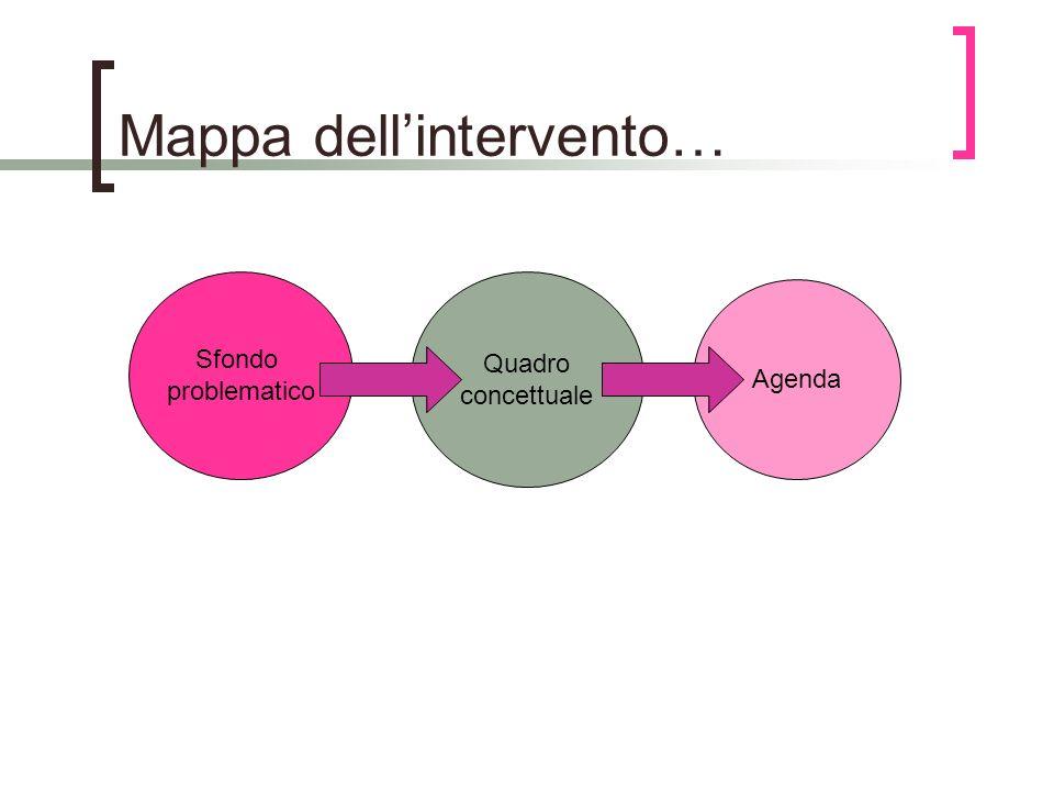 Mappa dellintervento… Sfondo problematico Quadro concettuale Agenda
