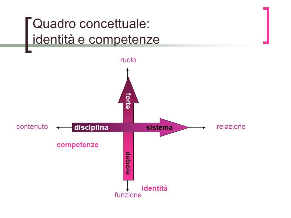 Quadro concettuale: identità e competenze identità competenze ruolo funzione contenutorelazione forte debole disciplina sistema