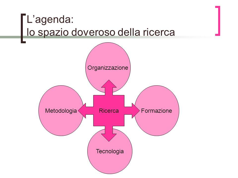 Lagenda: lo spazio doveroso della ricerca Organizzazione FormazioneMetodologia Tecnologia Ricerca