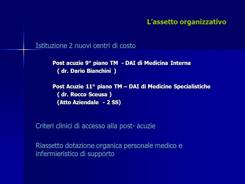 Lassetto organizzativo Istituzione 2 nuovi centri di costo Post acuzie 9° piano TM - DAI di Medicina Interna Post acuzie 9° piano TM - DAI di Medicina