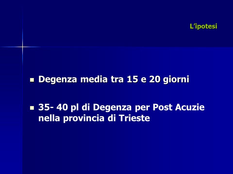 Lipotesi Degenza media tra 15 e 20 giorni Degenza media tra 15 e 20 giorni 35- 40 pl di Degenza per Post Acuzie nella provincia di Trieste