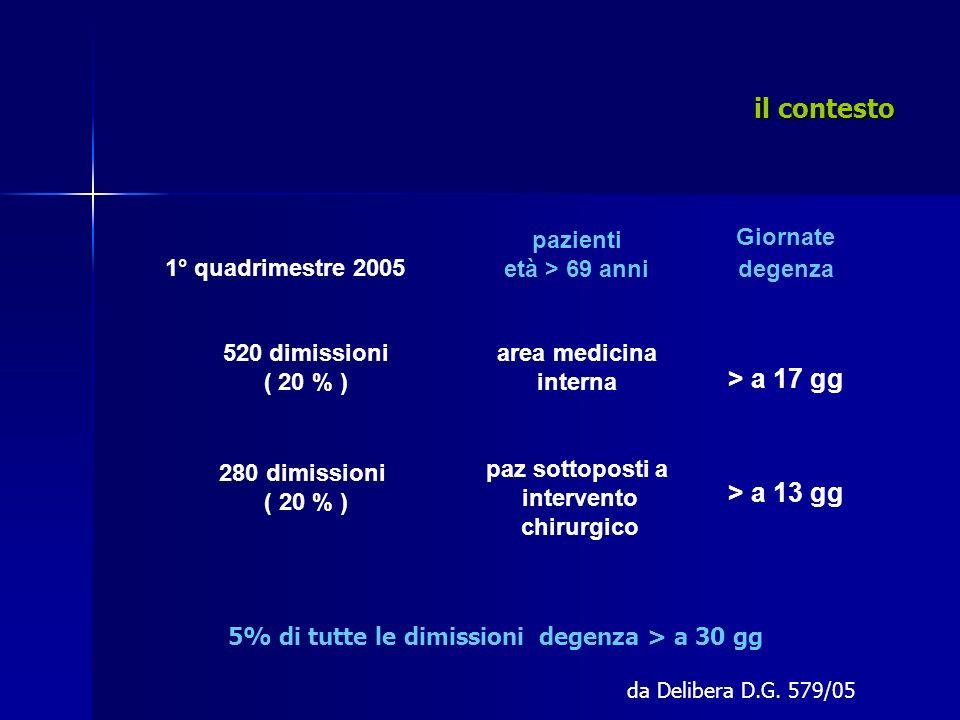 il contesto il contesto 1° quadrimestre 2005 pazienti età > 69 anni Giornate degenza 520 dimissioni ( 20 % ) area medicina interna > a 17 gg 280 dimis