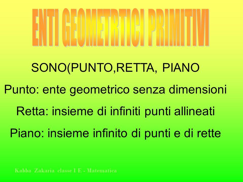 Kabba Zakaria classe 1 E - Matematica SONO(PUNTO,RETTA, PIANO Punto: ente geometrico senza dimensioni Retta: insieme di infiniti punti allineati Piano