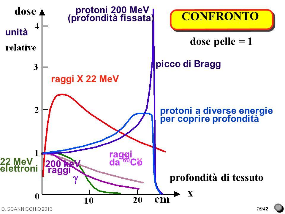 CONFRONTO dose pelle = 1 profondità di tessuto picco di Bragg protoni 200 MeV (profondità fissata) protoni a diverse energie per coprire profondità ra