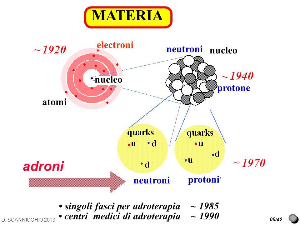 electroni nucleo neutroni protone atomi neutroni protoni adroni MATERIA nucleo singoli fasci per adroterapia ~ 1985 centri medici di adroterapia ~ 199