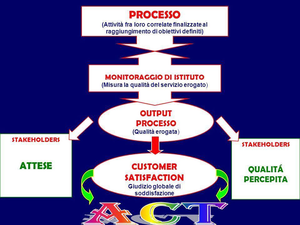 PROCESSO (Attività fra loro correlate finalizzate al raggiungimento di obiettivi definiti) OUTPUT PROCESSO (Qualità erogata) MONITORAGGIO DI ISTITUTO