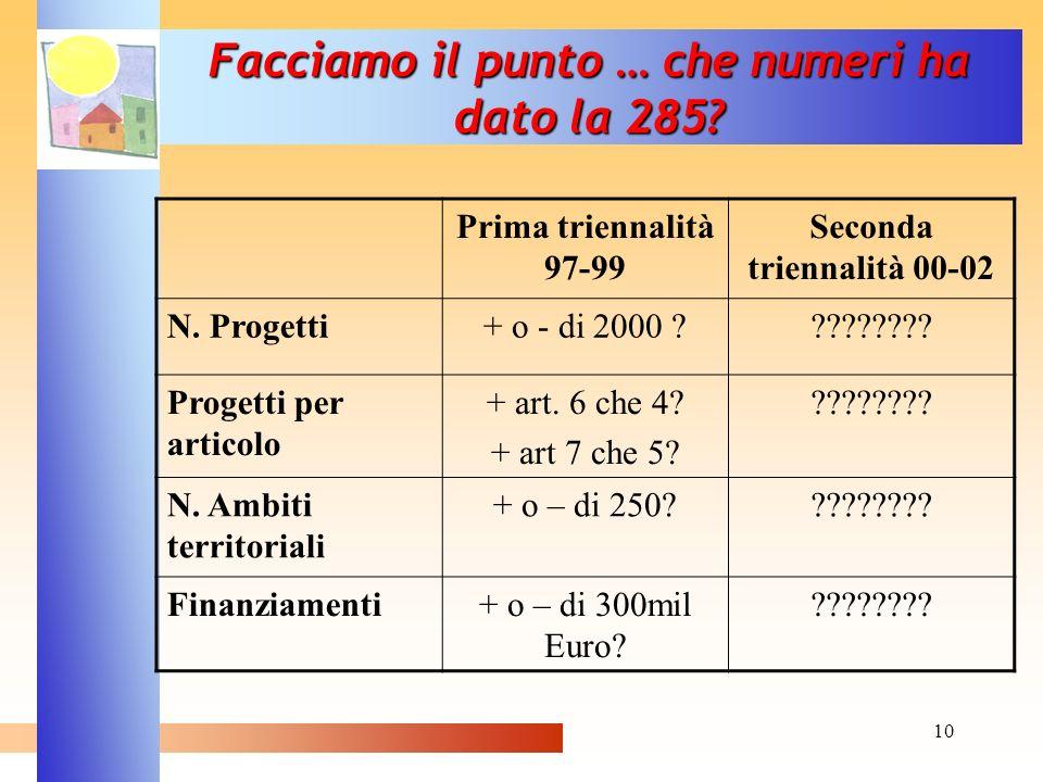 10 Facciamo il punto … che numeri ha dato la 285? Prima triennalità 97-99 Seconda triennalità 00-02 N. Progetti+ o - di 2000 ????????? Progetti per ar