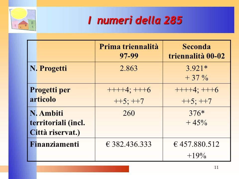 11 I numeri della 285 Prima triennalità 97-99 Seconda triennalità 00-02 N. Progetti2.8633.921* + 37 % Progetti per articolo ++++4; +++6 ++5; ++7 ++++4