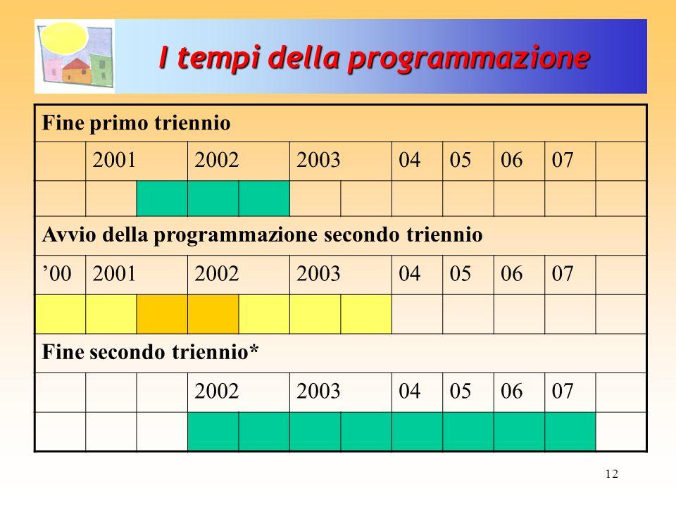 12 Fine primo triennio 20012002200304050607 Avvio della programmazione secondo triennio 0020012002200304050607 Fine secondo triennio* 2002200304050607