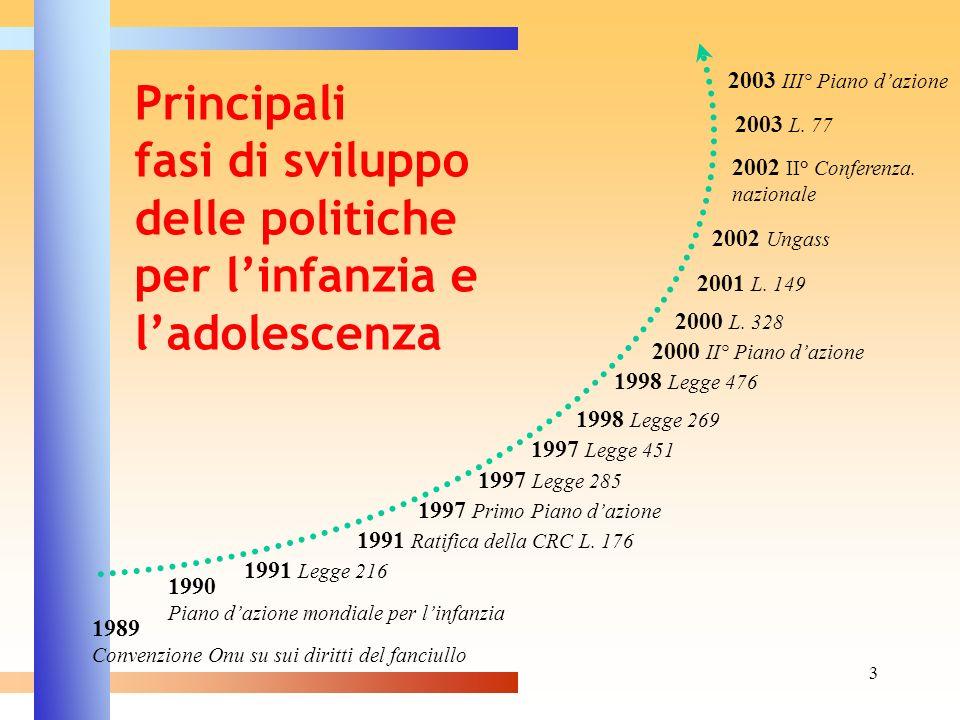 3 Principali fasi di sviluppo delle politiche per linfanzia e ladolescenza 1989 Convenzione Onu su sui diritti del fanciullo 1990 Piano dazione mondia