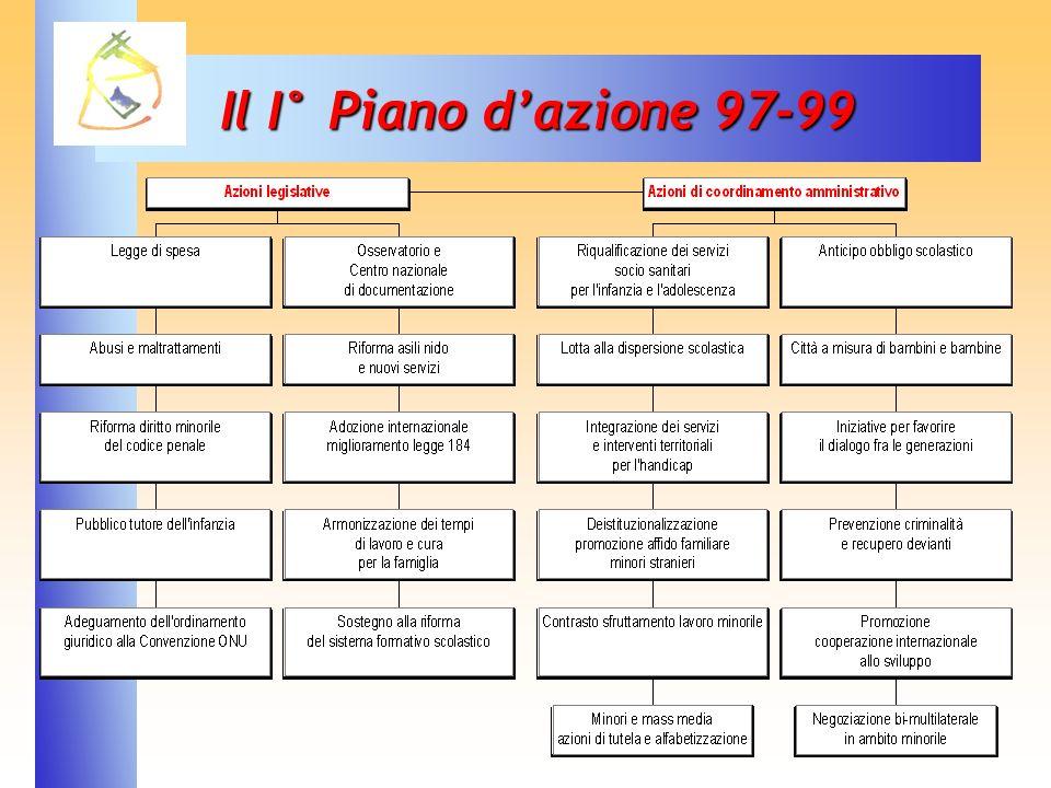 34 Il I° Piano dazione 97-99