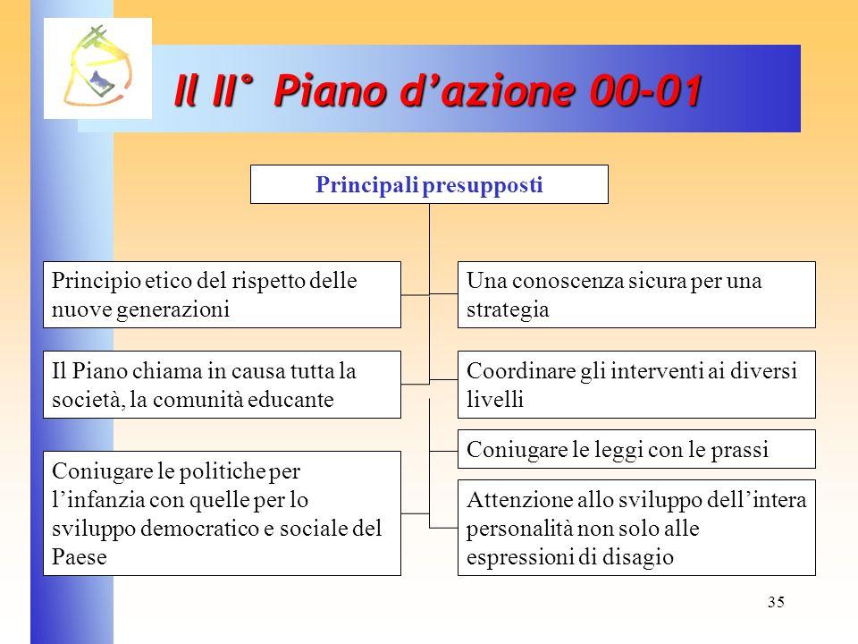 35 Il II° Piano dazione 00-01 Principio etico del rispetto delle nuove generazioni Il Piano chiama in causa tutta la società, la comunità educante Con