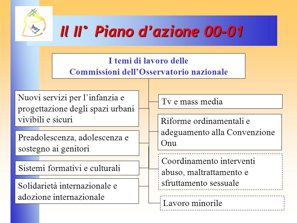 36 Il II° Piano dazione 00-01 Nuovi servizi per linfanzia e progettazione degli spazi urbani vivibili e sicuri Preadolescenza, adolescenza e sostegno