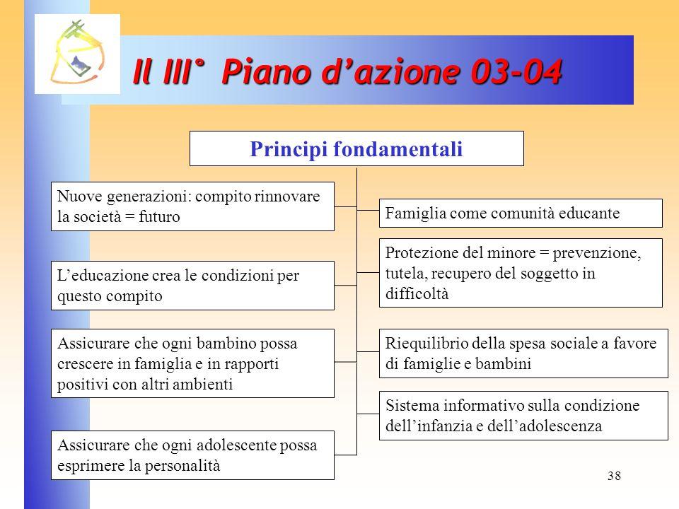 38 Il III° Piano dazione 03-04 Nuove generazioni: compito rinnovare la società = futuro Assicurare che ogni adolescente possa esprimere la personalità
