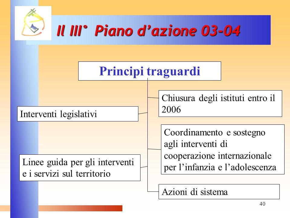40 Principi traguardi Chiusura degli istituti entro il 2006 Interventi legislativi Linee guida per gli interventi e i servizi sul territorio Azioni di