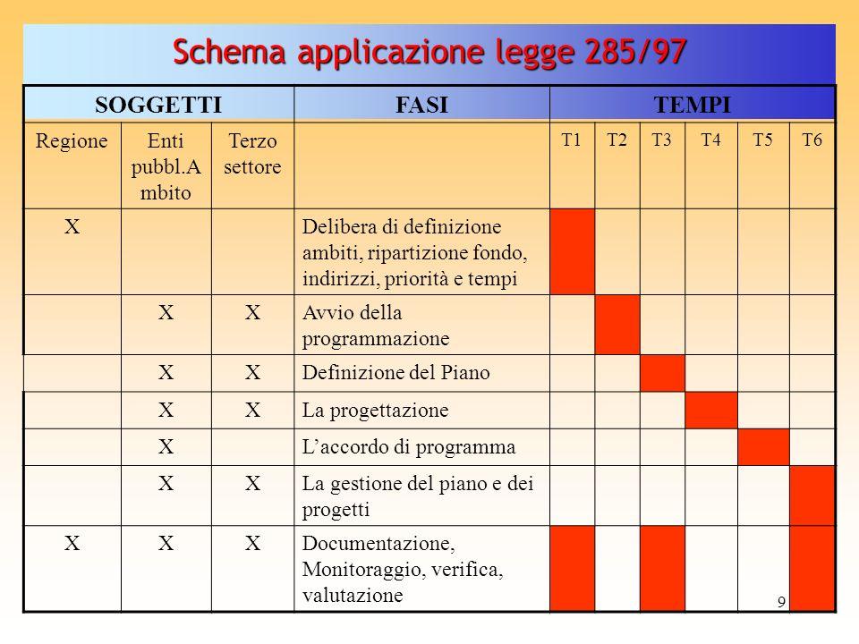 9 Schema applicazione legge 285/97 SOGGETTIFASITEMPI RegioneEnti pubbl.A mbito Terzo settore T1T2T3T4T5T6 XDelibera di definizione ambiti, ripartizion
