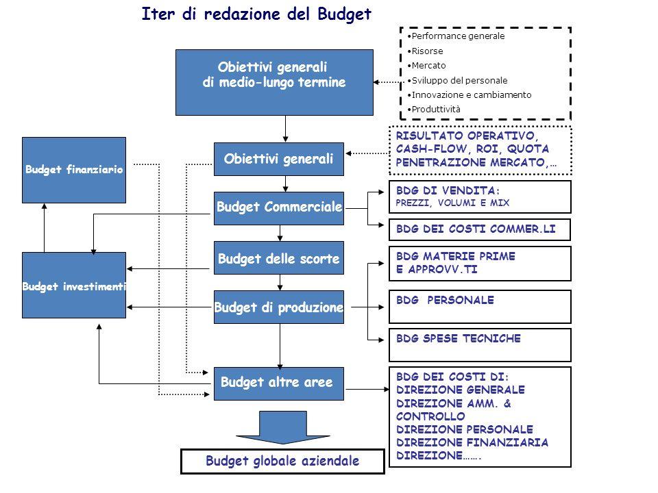 Obiettivi generali di medio-lungo termine Obiettivi generali Iter di redazione del Budget Budget investimenti Budget Commerciale Budget delle scorte B
