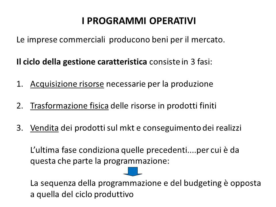 I PROGRAMMI OPERATIVI Le imprese commerciali producono beni per il mercato. Il ciclo della gestione caratteristica consiste in 3 fasi: 1.Acquisizione