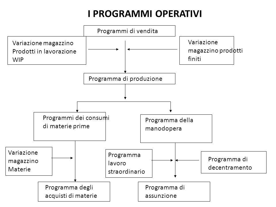 I PROGRAMMI OPERATIVI Programmi di vendita Programma di produzione Programmi dei consumi di materie prime Programma della manodopera Variazione magazz