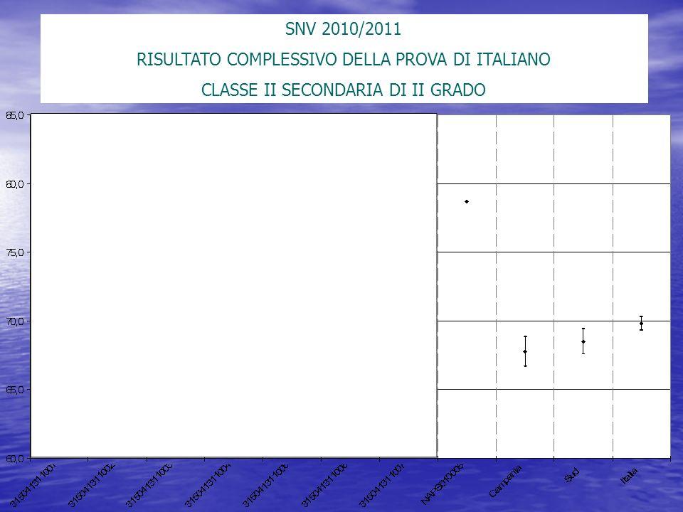 SNV 2010/2011 RISULTATO COMPLESSIVO DELLA PROVA DI ITALIANO CLASSE II SECONDARIA DI II GRADO