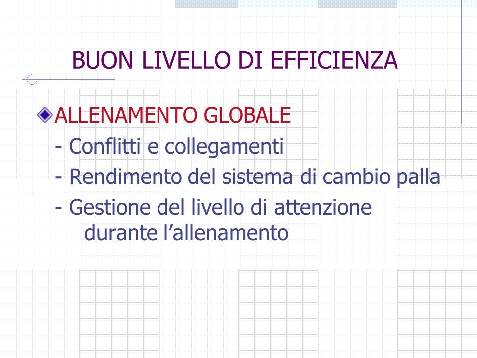 BUON LIVELLO DI EFFICIENZA ALLENAMENTO GLOBALE - Conflitti e collegamenti - Rendimento del sistema di cambio palla - Gestione del livello di attenzion