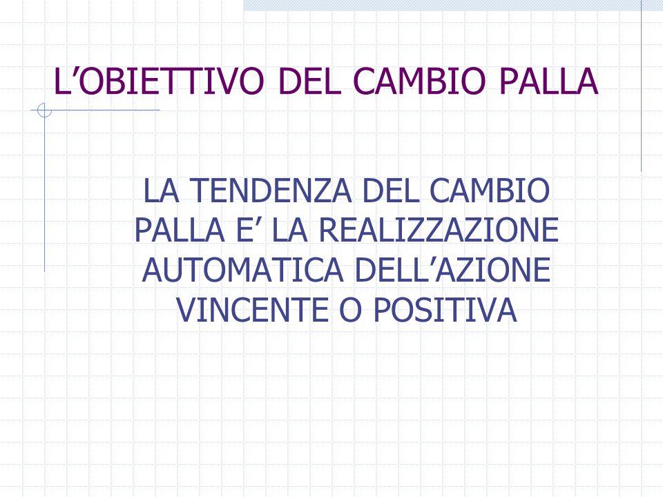 LOBIETTIVO DEL CAMBIO PALLA LA TENDENZA DEL CAMBIO PALLA E LA REALIZZAZIONE AUTOMATICA DELLAZIONE VINCENTE O POSITIVA