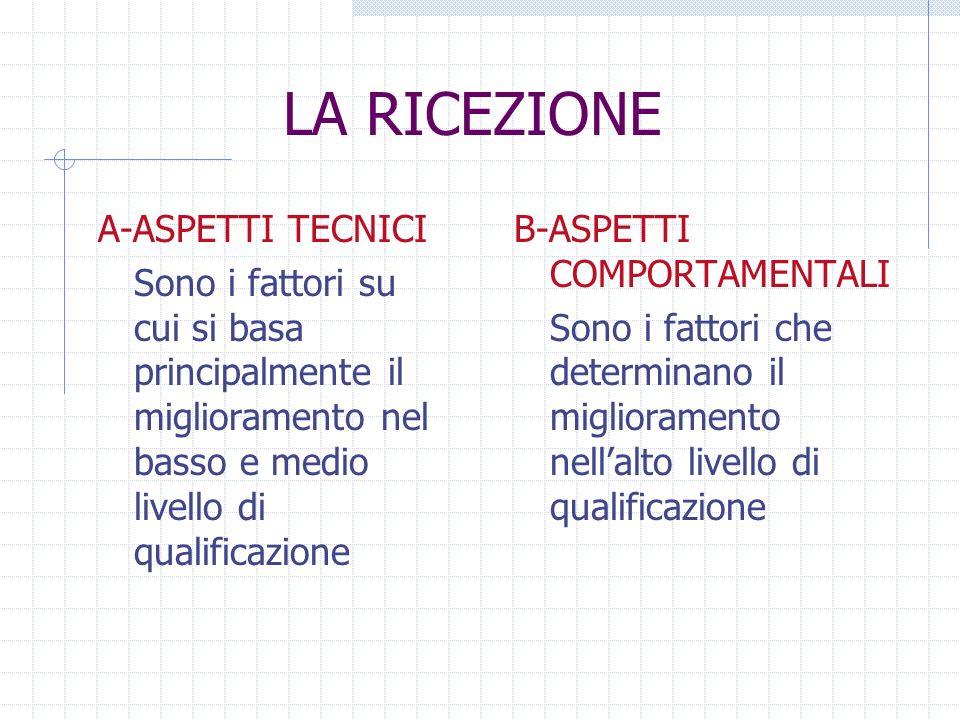 LA RICEZIONE A-ASPETTI TECNICI Sono i fattori su cui si basa principalmente il miglioramento nel basso e medio livello di qualificazione B-ASPETTI COM