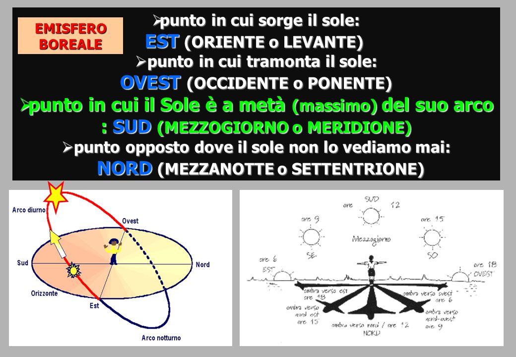 punto in cui sorge il sole: EST (ORIENTE o LEVANTE) punto in cui sorge il sole: EST (ORIENTE o LEVANTE) punto in cui tramonta il sole: OVEST (OCCIDENTE o PONENTE) punto in cui tramonta il sole: OVEST (OCCIDENTE o PONENTE) punto in cui il Sole è a metà (massimo) del suo arco : SUD (MEZZOGIORNO o MERIDIONE) punto in cui il Sole è a metà (massimo) del suo arco : SUD (MEZZOGIORNO o MERIDIONE) punto opposto dove il sole non lo vediamo mai: punto opposto dove il sole non lo vediamo mai: NORD (MEZZANOTTE o SETTENTRIONE) NORD (MEZZANOTTE o SETTENTRIONE) EMISFEROBOREALE
