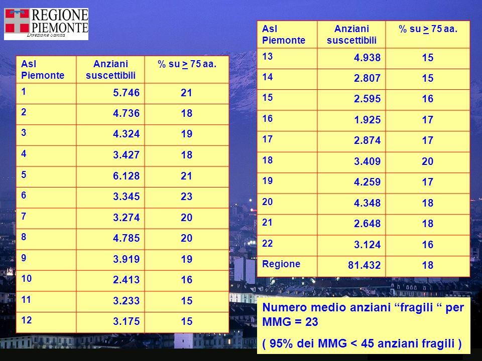 Direzione Sanità 2 Asl Piemonte Anziani suscettibili % su > 75 aa.