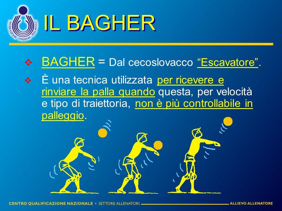 IL BAGHER BAGHER = Dal cecoslovacco Escavatore. È una tecnica utilizzata per ricevere e rinviare la palla quando questa, per velocità e tipo di traiet