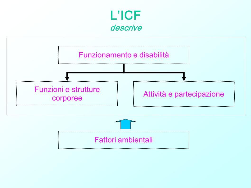 LICF descrive Funzionamento e disabilità Funzioni e strutture corporee Attività e partecipazione Fattori ambientali