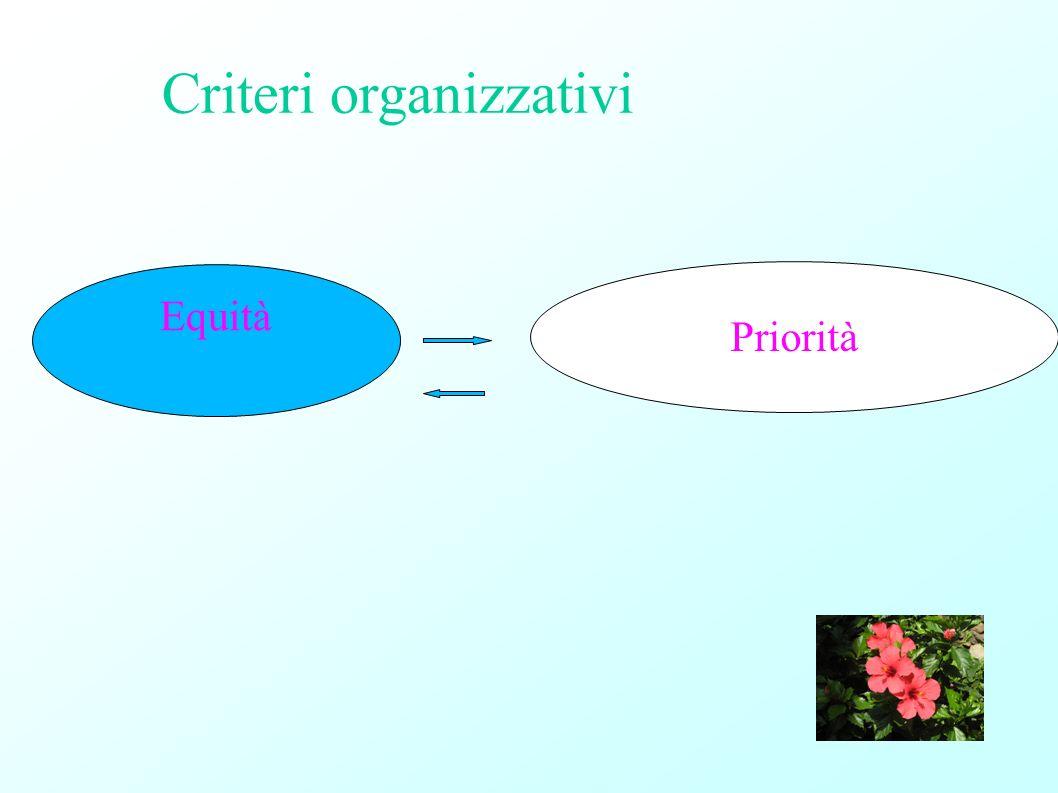 Criteri organizzativi Equità Priorità