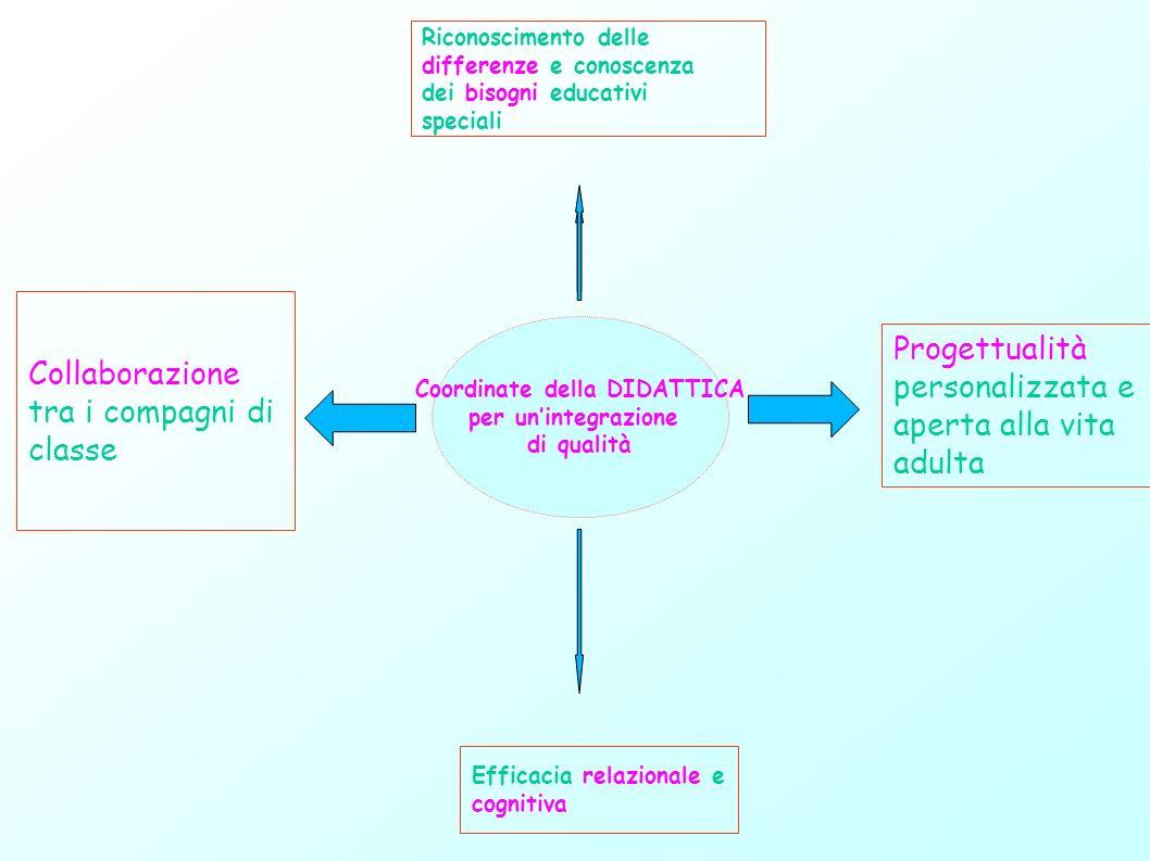 Coordinate della DIDATTICA per unintegrazione di qualità Riconoscimento delle differenze e conoscenza dei bisogni educativi speciali Progettualità per
