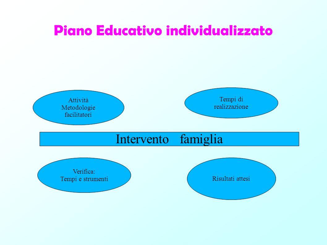 Piano Educativo individualizzato Tempi di realizzazione Attività Metodologie facilitatori Risultati attesi Verifica: Tempi e strumenti Intervento fami