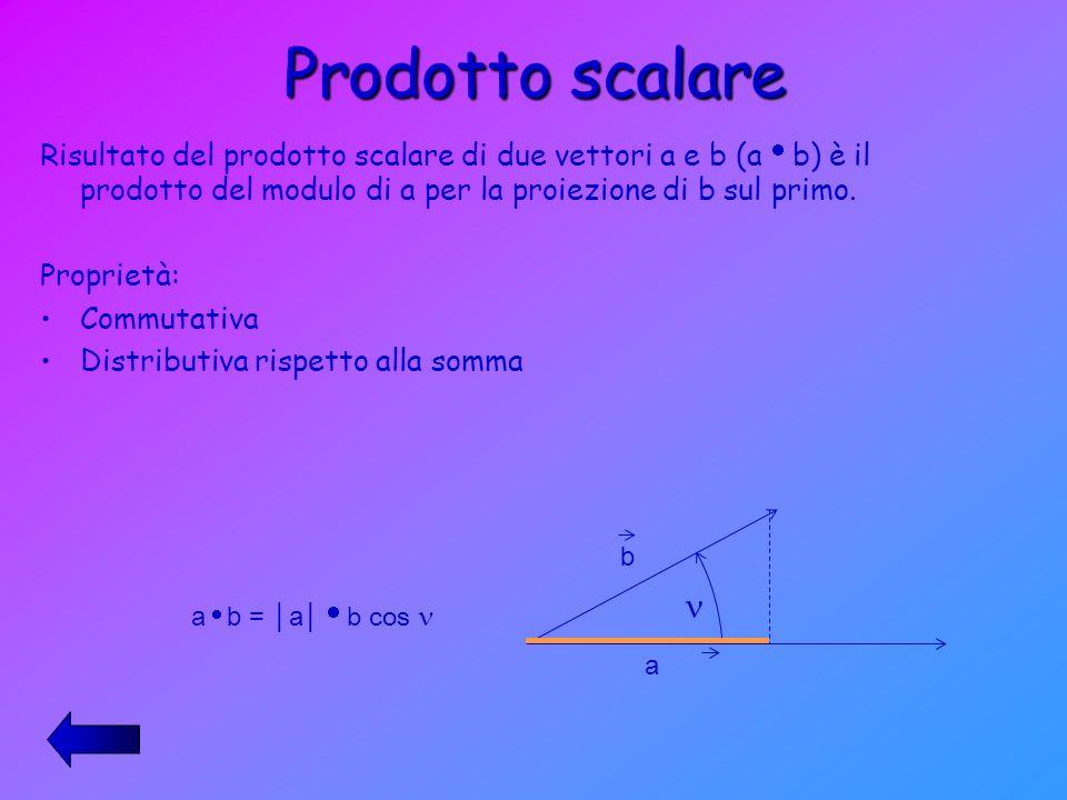 Prodotto scalare Risultato del prodotto scalare di due vettori a e b (a b) è il prodotto del modulo di a per la proiezione di b sul primo. Proprietà: