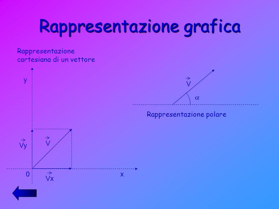 Rappresentazione grafica y x 0 V Vy Vx V Rappresentazione cartesiana di un vettore Rappresentazione polare