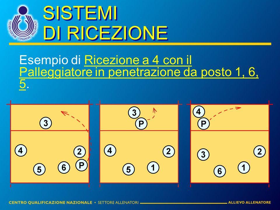 SISTEMI DI RICEZIONE Esempio di Ricezione a 4 con il Palleggiatore in penetrazione da posto 1, 6, 5.
