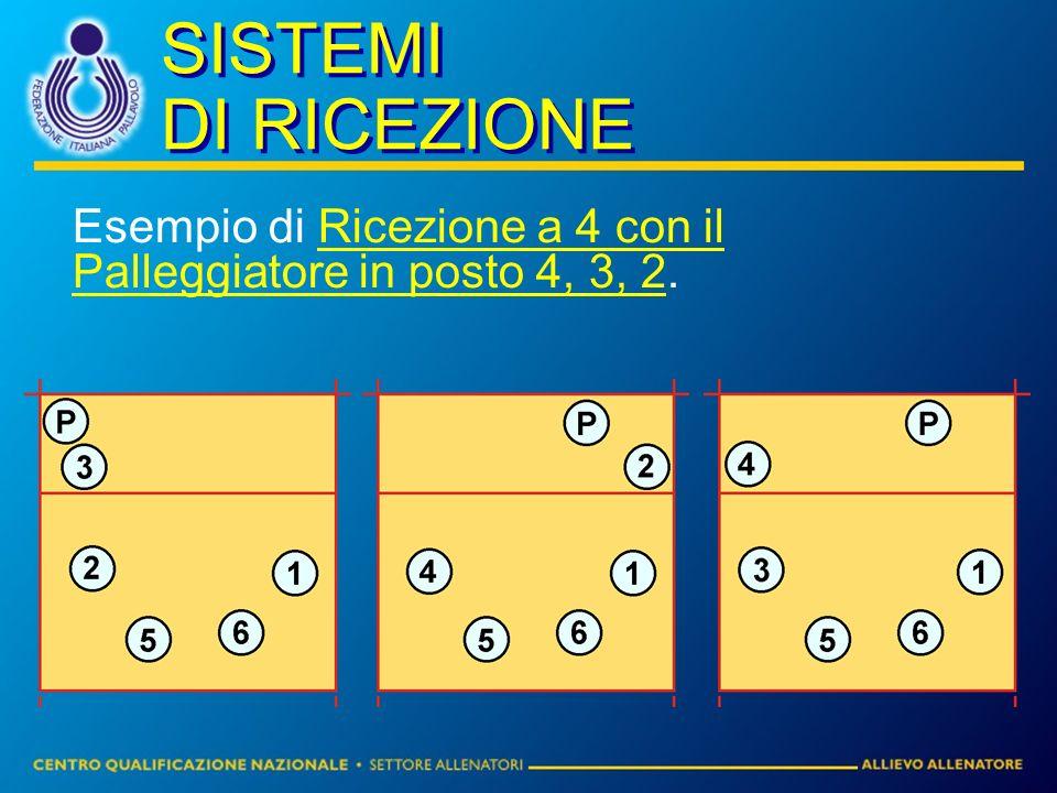 SISTEMI DI RICEZIONE Esempio di Ricezione a 4 con il Palleggiatore in posto 4, 3, 2.