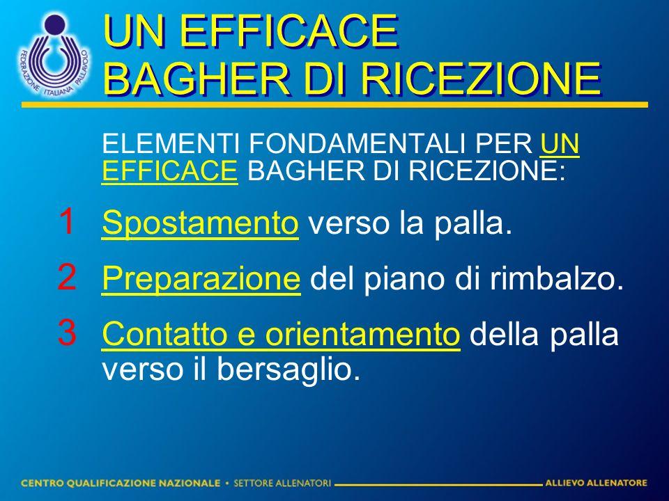 UN EFFICACE BAGHER DI RICEZIONE ELEMENTI FONDAMENTALI PER UN EFFICACE BAGHER DI RICEZIONE: 1 Spostamento verso la palla. 2 Preparazione del piano di r