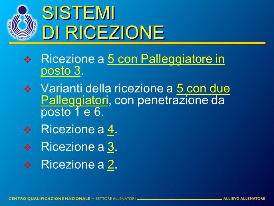 SISTEMI DI RICEZIONE Ricezione a 5 con Palleggiatore in posto 3. Varianti della ricezione a 5 con due Palleggiatori, con penetrazione da posto 1 e 6.