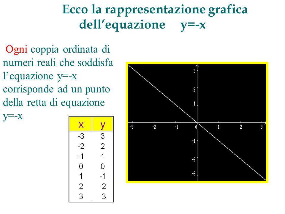 Ecco la rappresentazione grafica dellequazione y=-x Ogni coppia ordinata di numeri reali che soddisfa lequazione y=-x corrisponde ad un punto della retta di equazione y=-x